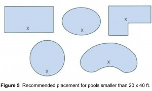 Alarm Placement in Pool Diagram